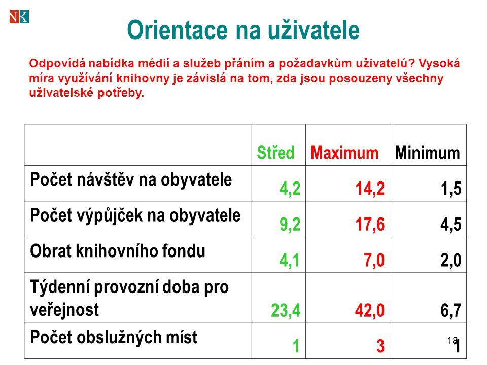 18 Orientace na uživatele StředMaximumMinimum Počet návštěv na obyvatele 4,214,21,5 Počet výpůjček na obyvatele 9,217,64,5 Obrat knihovního fondu 4,17,02,0 Týdenní provozní doba pro veřejnost 23,442,06,7 Počet obslužných míst 131 Odpovídá nabídka médií a služeb přáním a požadavkům uživatelů.