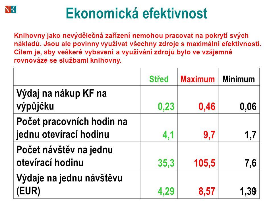 19 Ekonomická efektivnost StředMaximumMinimum Výdaj na nákup KF na výpůjčku 0,230,460,06 Počet pracovních hodin na jednu otevírací hodinu 4,19,71,7 Počet návštěv na jednu otevírací hodinu 35,3105,57,6 Výdaje na jednu návštěvu (EUR) 4,298,571,39 Knihovny jako nevýdělečná zařízení nemohou pracovat na pokrytí svých nákladů.