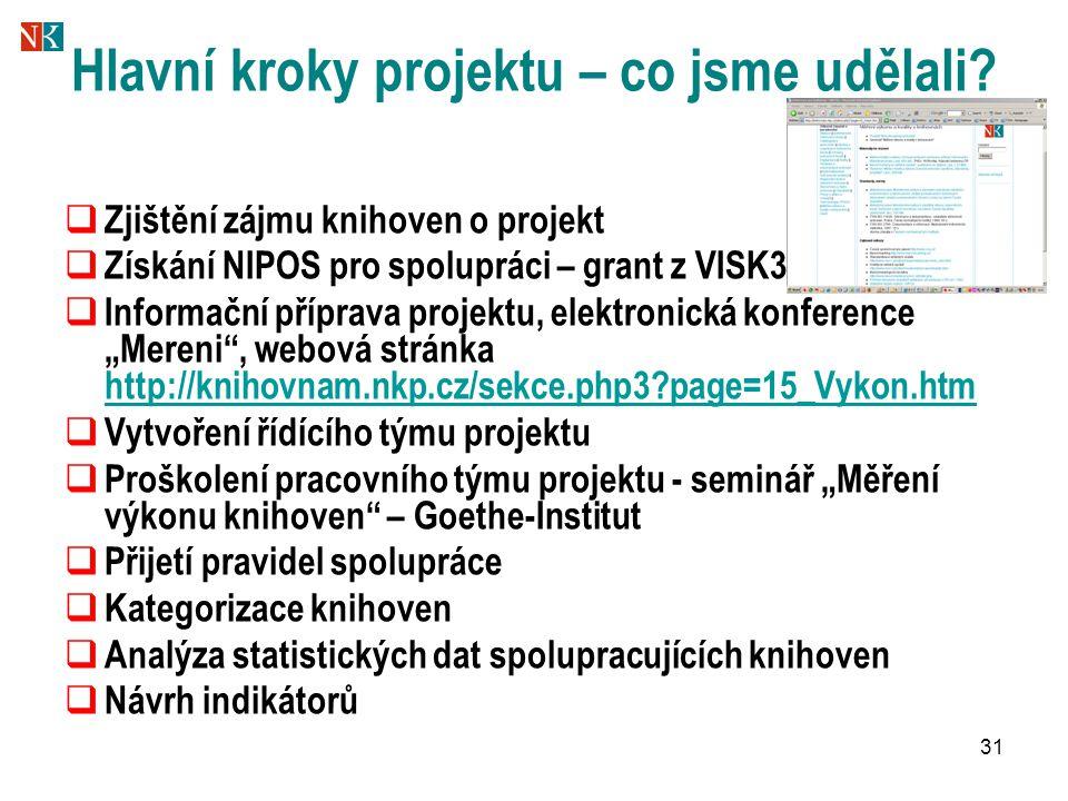 31 Hlavní kroky projektu – co jsme udělali?  Zjištění zájmu knihoven o projekt  Získání NIPOS pro spolupráci – grant z VISK3  Informační příprava p