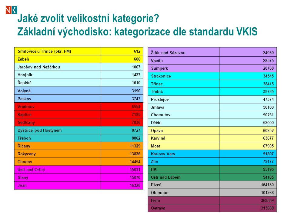 33 Jaké zvolit velikostní kategorie? Základní východisko: kategorizace dle standardu VKIS Smilovice u Třince (okr. FM)612 Žabeň606 Jarošov nad Nežárko