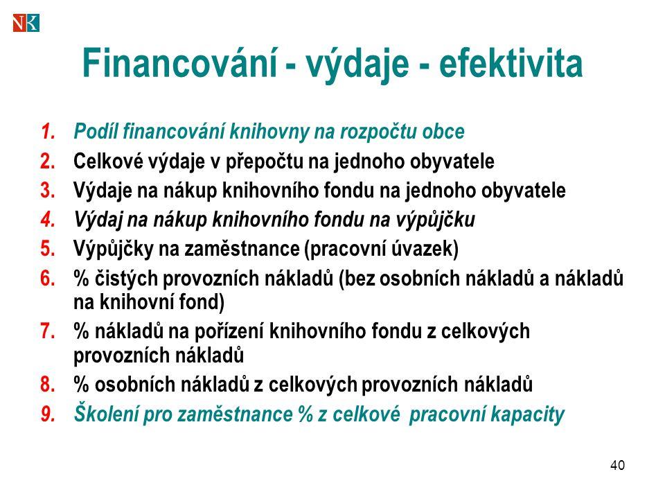 40 Financování - výdaje - efektivita 1. Podíl financování knihovny na rozpočtu obce 2.Celkové výdaje v přepočtu na jednoho obyvatele 3.Výdaje na nákup