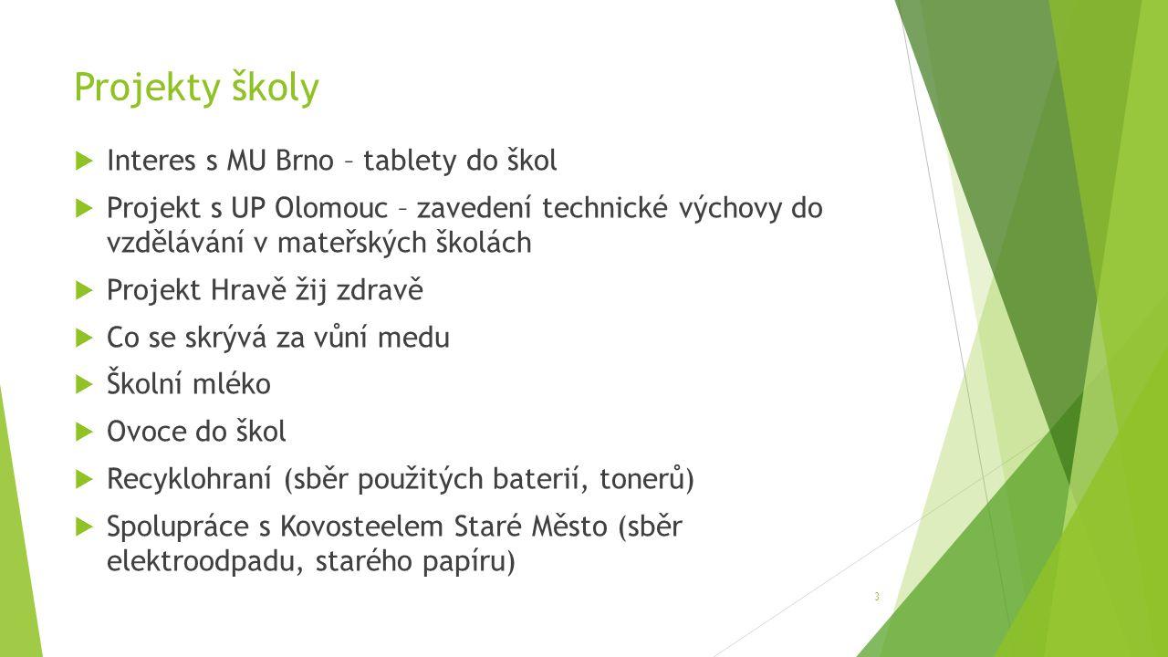 Projekty školy  Interes s MU Brno – tablety do škol  Projekt s UP Olomouc – zavedení technické výchovy do vzdělávání v mateřských školách  Projekt Hravě žij zdravě  Co se skrývá za vůní medu  Školní mléko  Ovoce do škol  Recyklohraní (sběr použitých baterií, tonerů)  Spolupráce s Kovosteelem Staré Město (sběr elektroodpadu, starého papíru) 3
