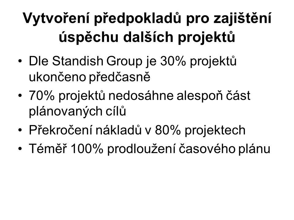 Vytvoření předpokladů pro zajištění úspěchu dalších projektů Dle Standish Group je 30% projektů ukončeno předčasně 70% projektů nedosáhne alespoň část