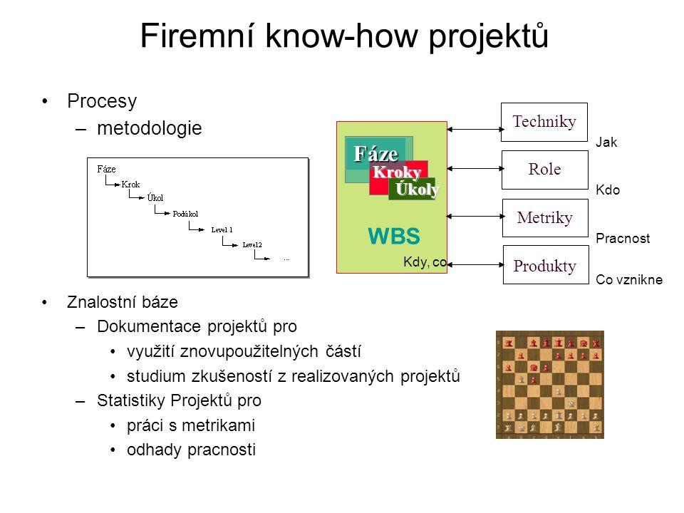 Firemní know-how projektů Procesy –metodologie Znalostní báze –Dokumentace projektů pro využití znovupoužitelných částí studium zkušeností z realizova