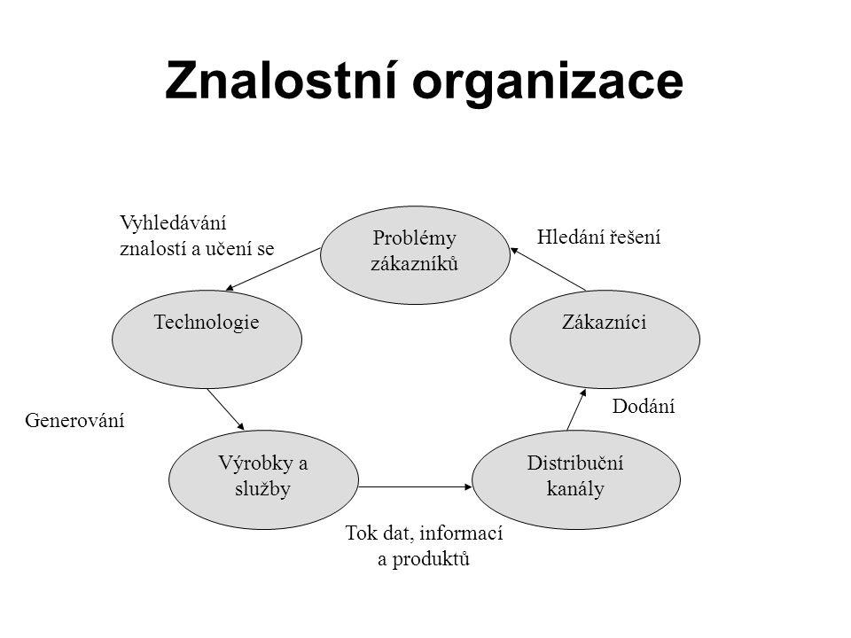 Znalostní organizace Problémy zákazníků Technologie Výrobky a služby Zákazníci Distribuční kanály Tok dat, informací a produktů Dodání Hledání řešení