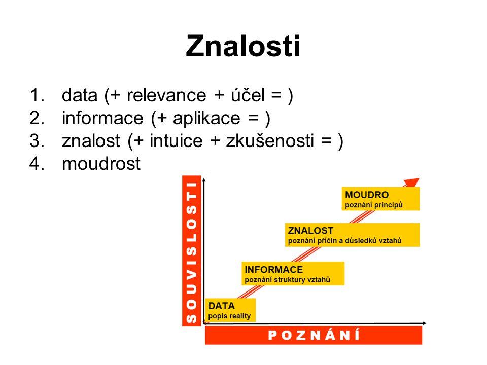 Znalosti 1.data (+ relevance + účel = ) 2.informace (+ aplikace = ) 3.znalost (+ intuice + zkušenosti = ) 4.moudrost