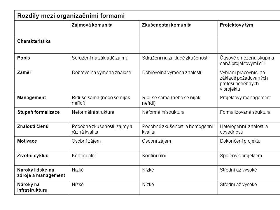 Rozdíly mezi organizačními formami Zájmová komunitaZkušenostní komunitaProjektový tým Charakteristika PopisSdružení na základě zájmuSdružení na základ