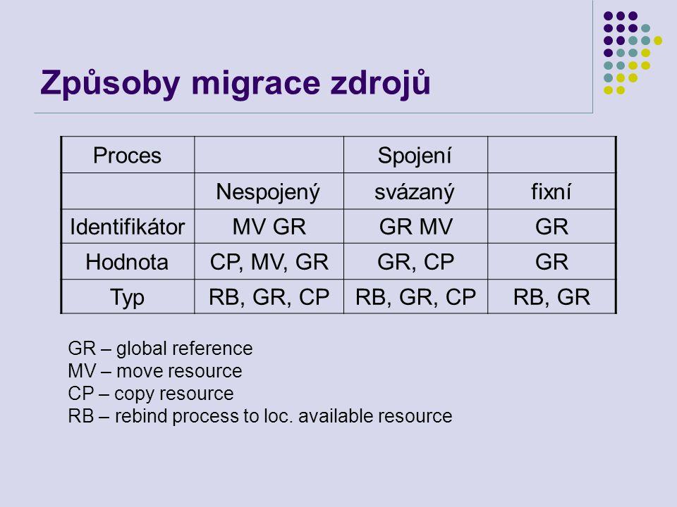 Migrace virtuální paměti Zmražení a kopírování – pozastaví proces, kopíruje všechny paměťové stránky, vyřeší propojení, startuje proces v novém hostu Metoda předběžného kopírování – proces pokračuje v činnosti pokud nejsou stánky překopírovány, pak se zmrazí a kopírují se modifikované stránky Líná migrace – proces migruje bez přesunu stránek.