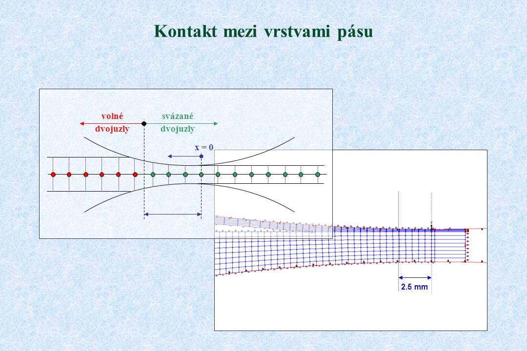 Kontakt mezi vrstvami pásu 2.5 mm volné dvojuzly svázané dvojuzly x = 0