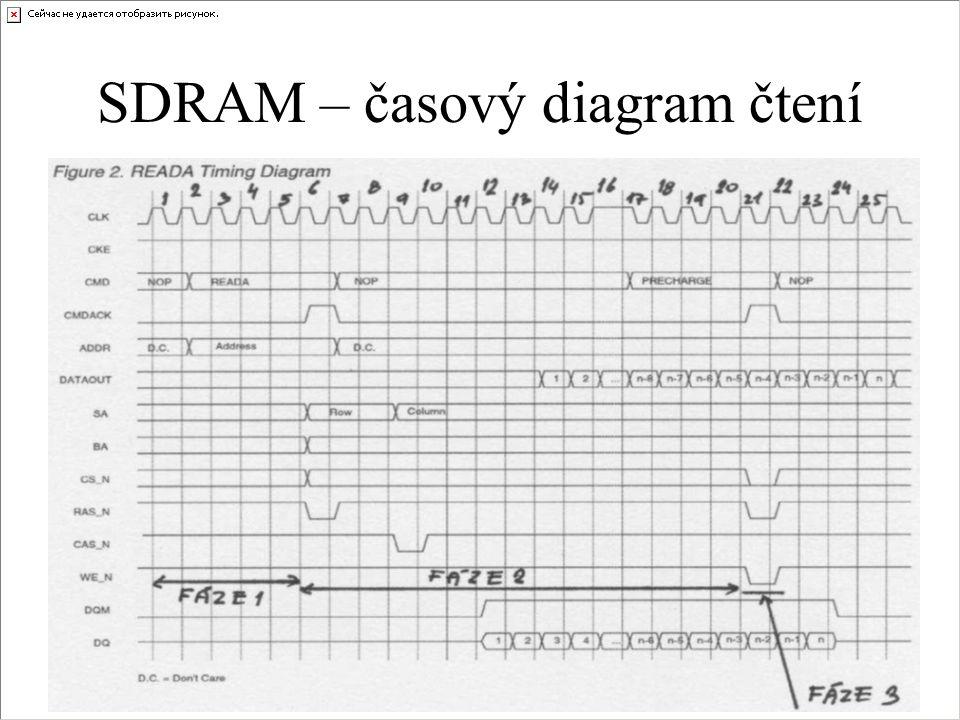 SDRAM – časový diagram čtení