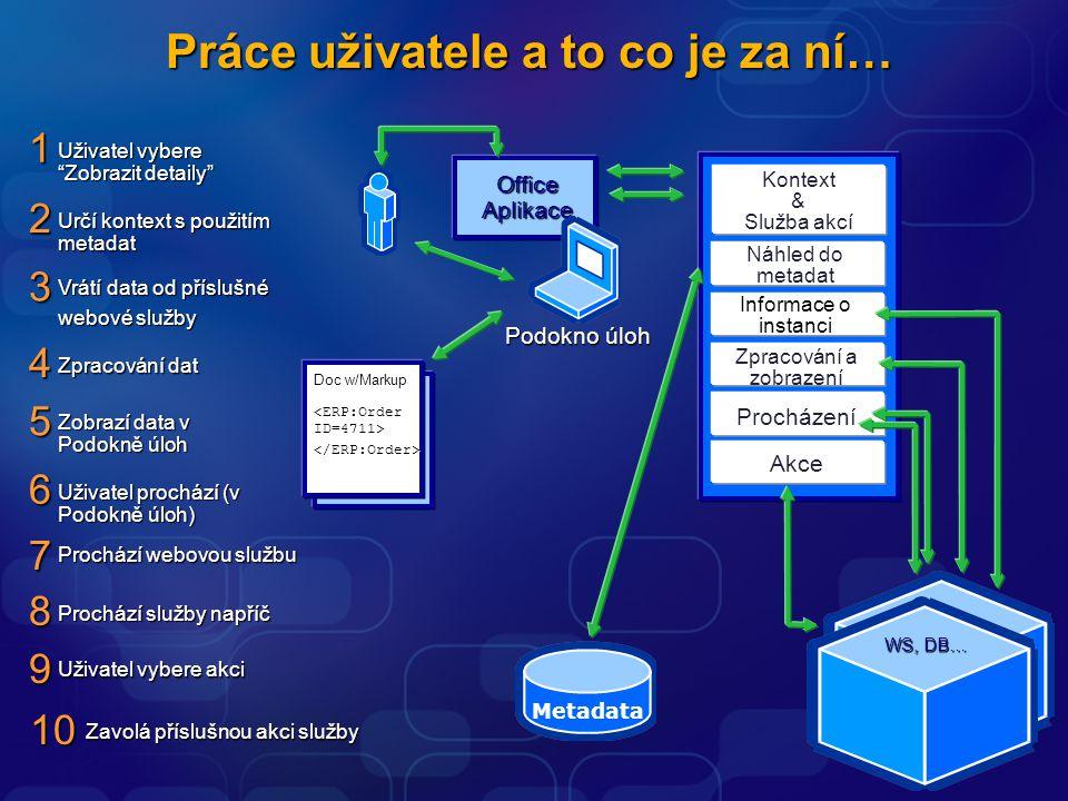 Kontext & Služba akcí Práce uživatele a to co je za ní… Prochází služby napříč 8 Doc w/Markup Doc w/Markup </ERP:Order> Uživatel prochází (v Podokně úloh) 6 Uživatel vybere akci 9 Zobrazí data v Podokně úloh 5 Zpracování a zobrazení Zpracování dat 4 WS, DB… Informace o instanci Vrátí data od příslušné webové služby 3 Prochází webovou službu 7 Procházení Akce Metadata Náhled do metadat Office Aplikace Podokno úloh Určí kontext s použitím metadat 2 Uživatel vybere Zobrazit detaily 1 Zavolá příslušnou akci služby 10