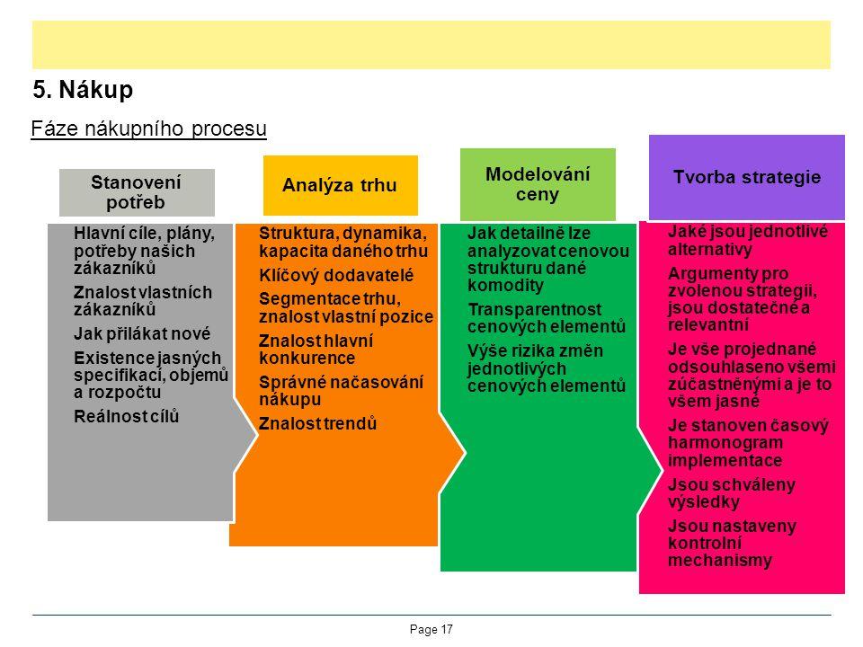 5. Nákup Fáze nákupního procesu Page 17 Jaké jsou jednotlivé alternativy Argumenty pro zvolenou strategii, jsou dostatečné a relevantní Je vše projedn