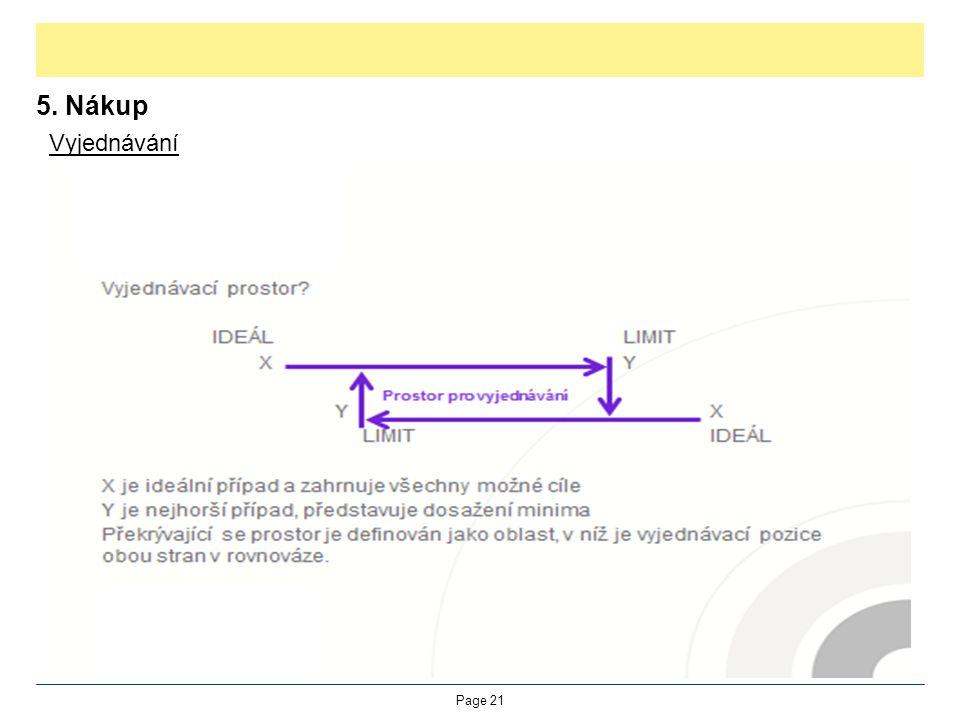 Proces vyjednávání 5. Nákup