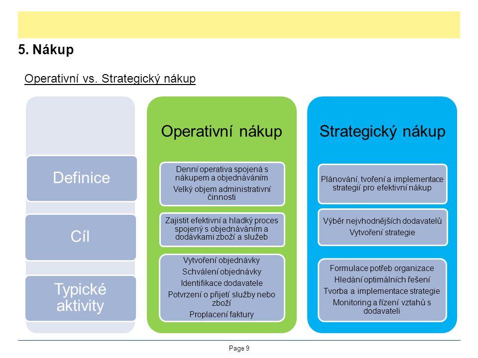 5. Nákup Operativní vs. Strategický nákup Page 9 DefiniceCíl Typické aktivity Operativní nákup Denní operativa spojená s nákupem a objednáváním Velký