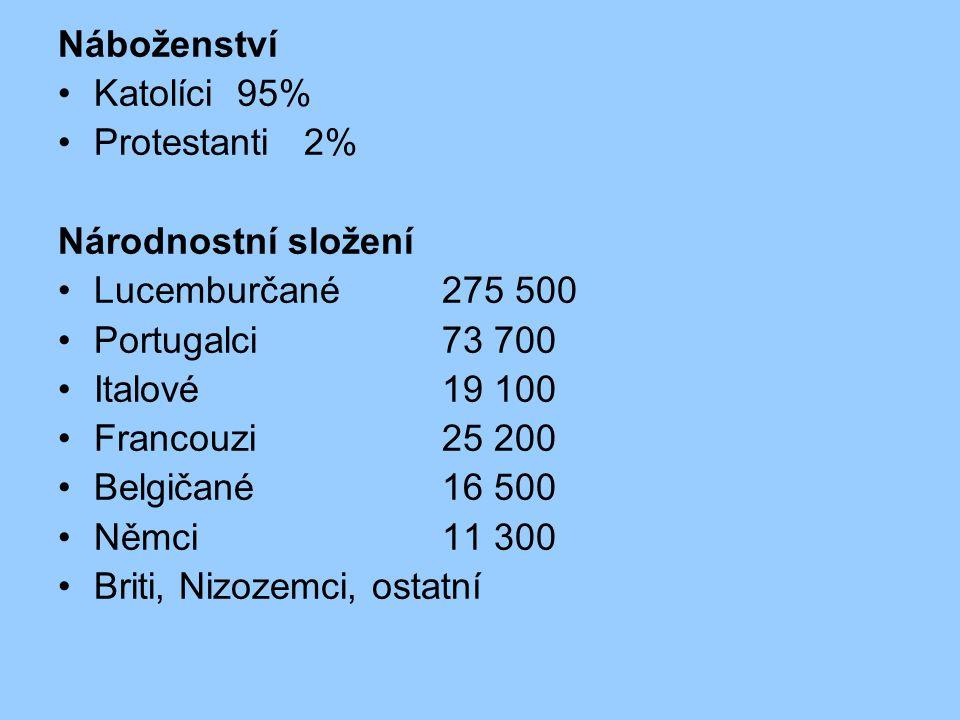 Náboženství Katolíci 95% Protestanti 2% Národnostní složení Lucemburčané275 500 Portugalci73 700 Italové19 100 Francouzi25 200 Belgičané16 500 Němci11