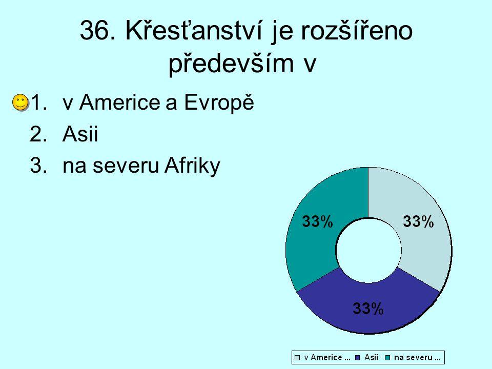 36. Křesťanství je rozšířeno především v 1.v Americe a Evropě 2.Asii 3.na severu Afriky