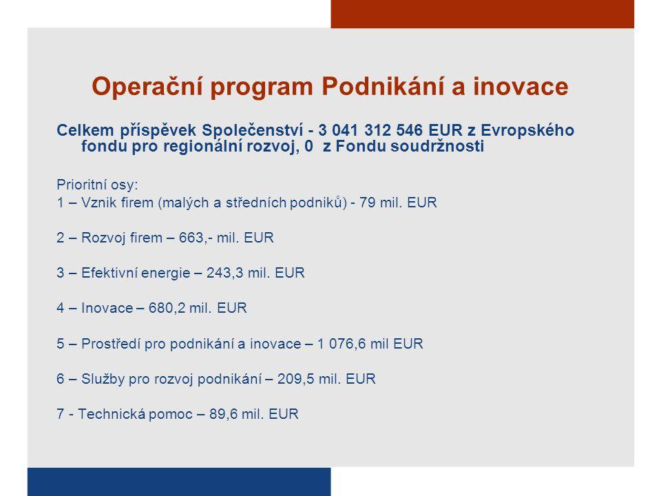 Operační program Podnikání a inovace Celkem příspěvek Společenství - 3 041 312 546 EUR z Evropského fondu pro regionální rozvoj, 0 z Fondu soudržnosti