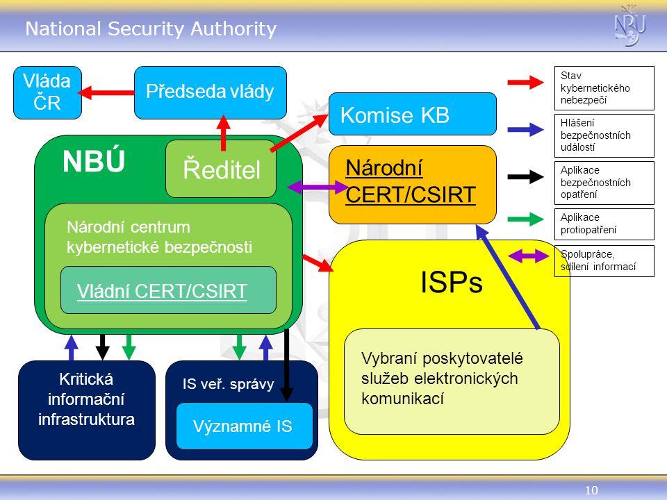 10 National Security Authority Vláda ČR Předseda vlády NBÚ Ředitel Národní centrum kybernetické bezpečnosti Vládní CERT/CSIRT Kritická informační infrastruktura IS veř.