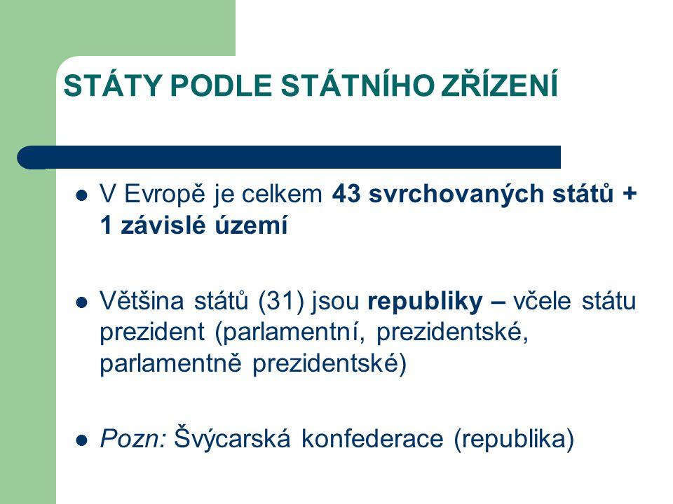 STÁTY PODLE STÁTNÍHO ZŘÍZENÍ V Evropě je celkem 43 svrchovaných států + 1 závislé území Většina států (31) jsou republiky – včele státu prezident (par