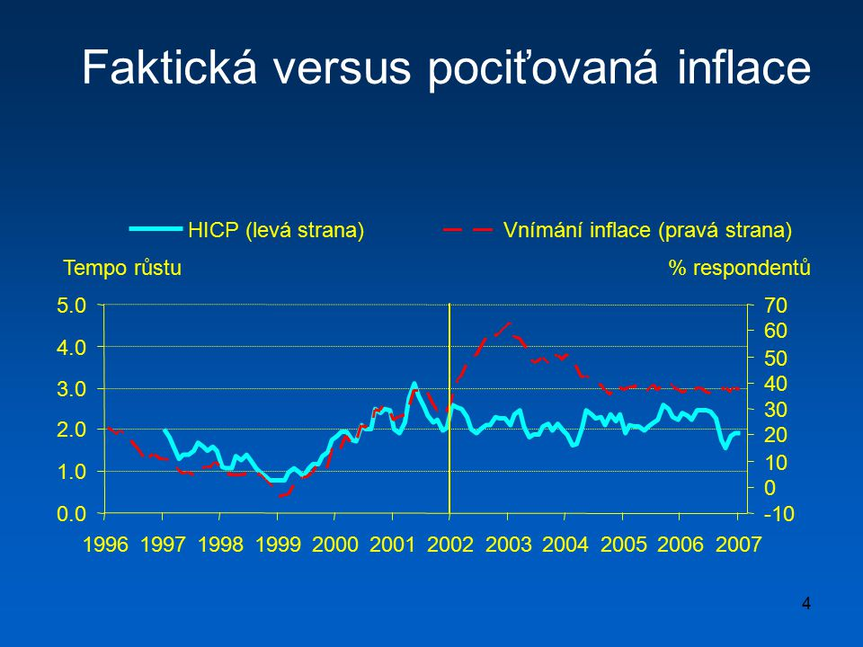 4 Faktická versus pociťovaná inflace