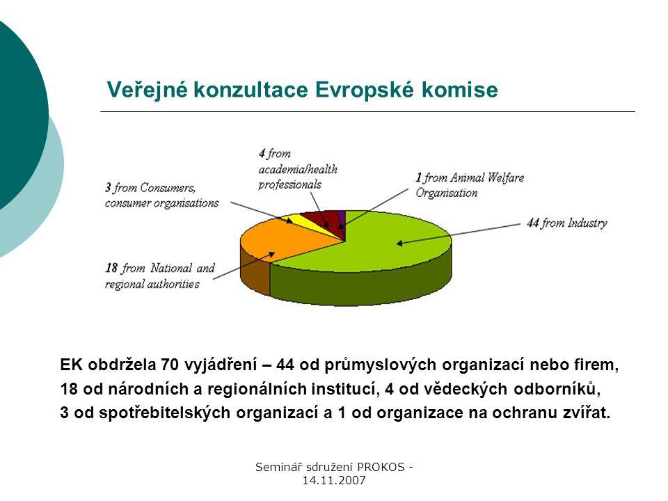 Seminář sdružení PROKOS - 14.11.2007 Veřejné konzultace Evropské komise EK obdržela 70 vyjádření – 44 od průmyslových organizací nebo firem, 18 od národních a regionálních institucí, 4 od vědeckých odborníků, 3 od spotřebitelských organizací a 1 od organizace na ochranu zvířat.