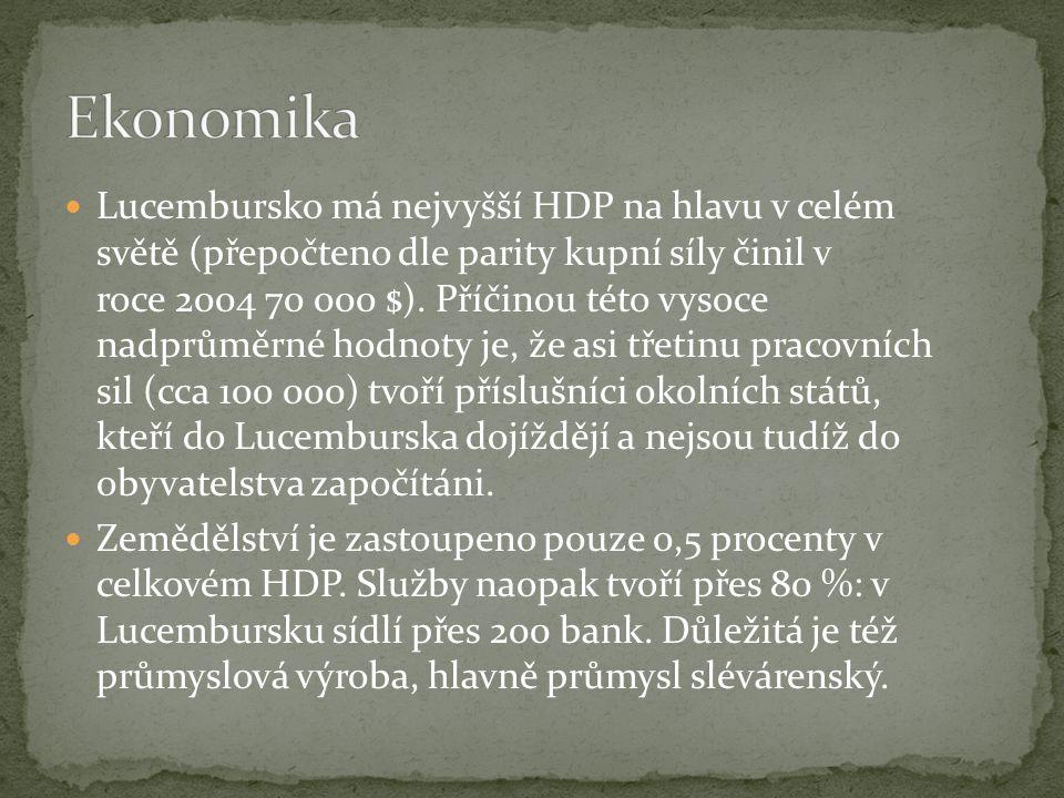 Lucembursko má nejvyšší HDP na hlavu v celém světě (přepočteno dle parity kupní síly činil v roce 2004 70 000 $).