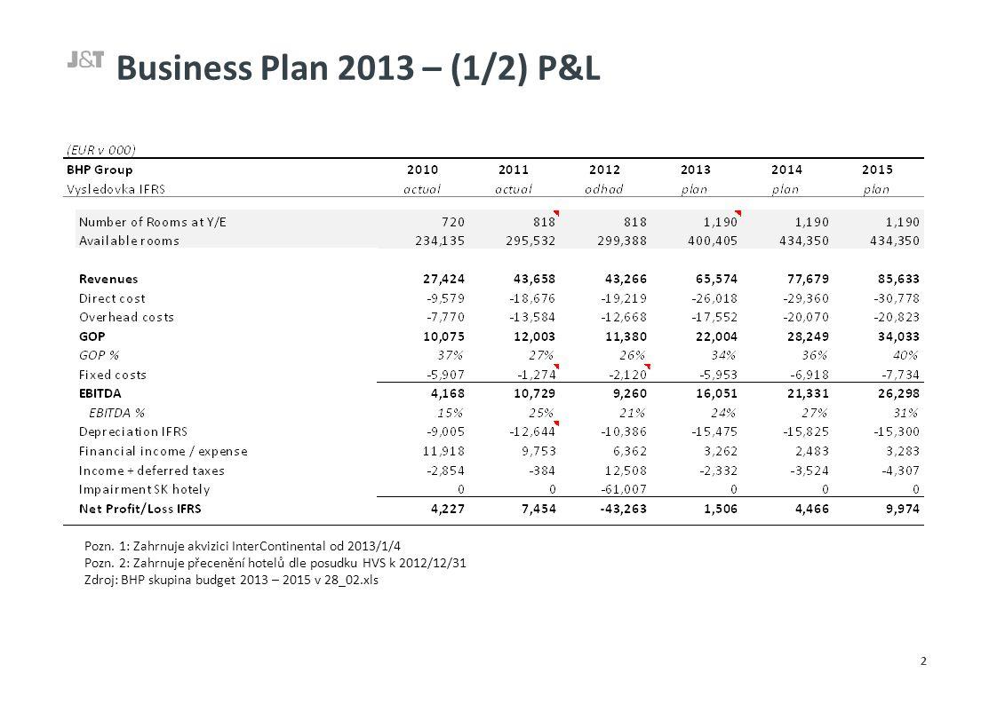 Business Plan 2013 – (1/2) P&L 2 Pozn. 1: Zahrnuje akvizici InterContinental od 2013/1/4 Pozn.