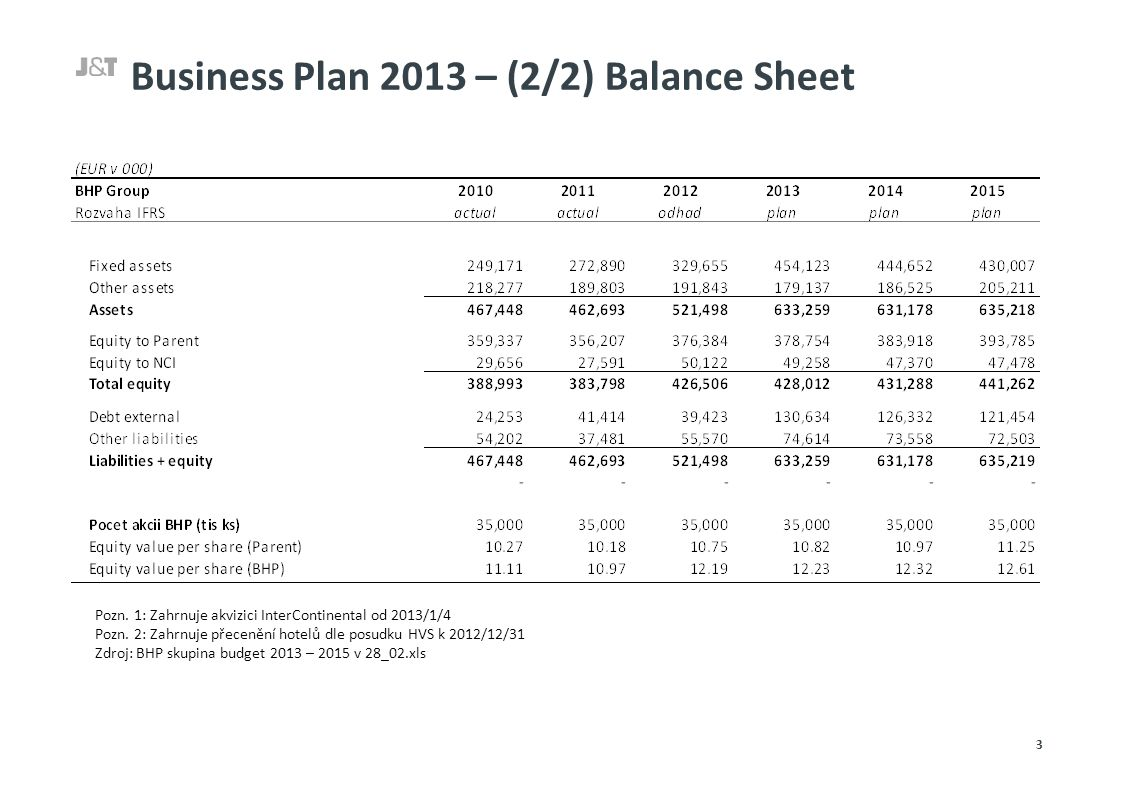 Business Plan 2013 – (2/2) Balance Sheet 3 Pozn.