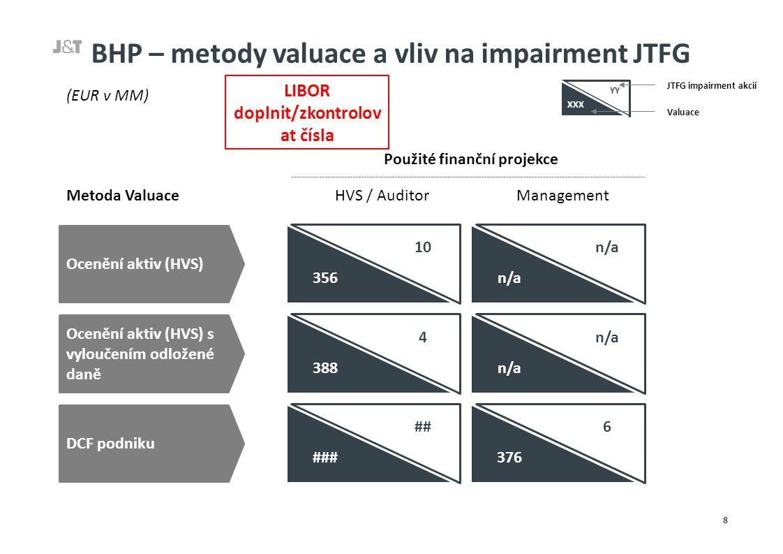 BHP – metody valuace a vliv na impairment JTFG 8 LIBOR doplnit/zkontrolov at čísla Metoda ValuaceHVS / AuditorManagement 4 388 n/a Ocenění aktiv (HVS) s vyloučením odložené daně ## ### 6 376 DCF podniku 10 356 Ocenění aktiv (HVS) n/a Použité finanční projekce (EUR v MM) YY XXX Valuace JTFG impairment akcií