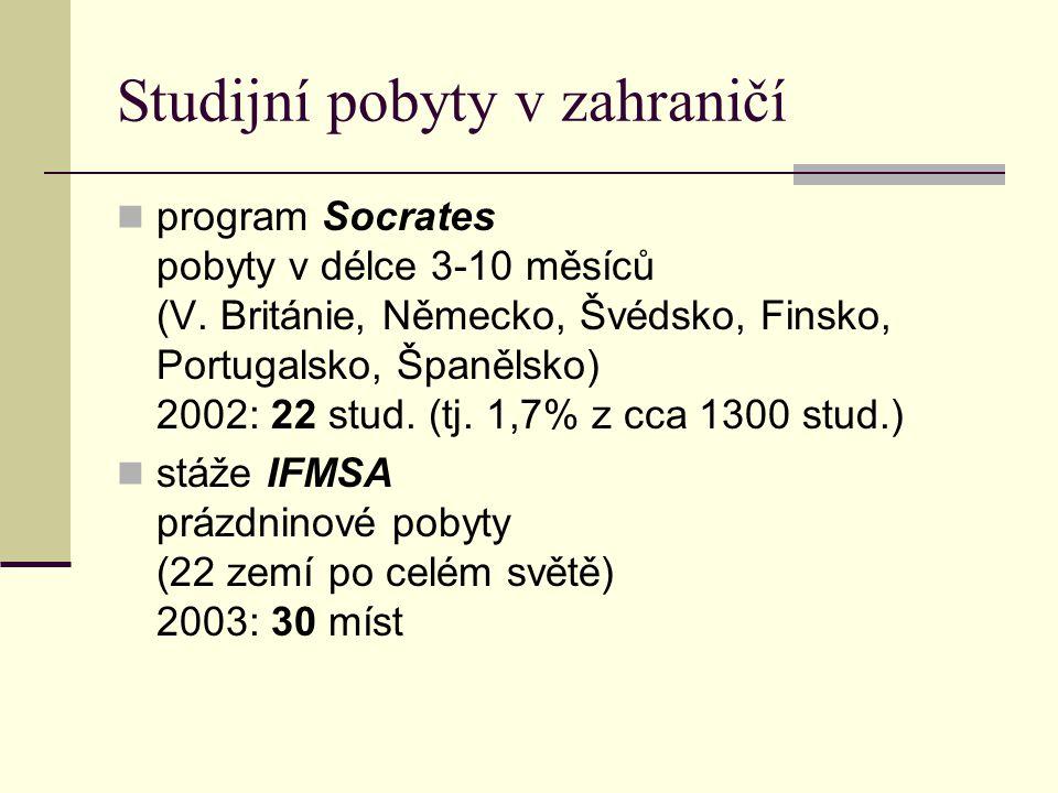 Studijní pobyty v zahraničí program Socrates pobyty v délce 3-10 měsíců (V. Británie, Německo, Švédsko, Finsko, Portugalsko, Španělsko) 2002: 22 stud.