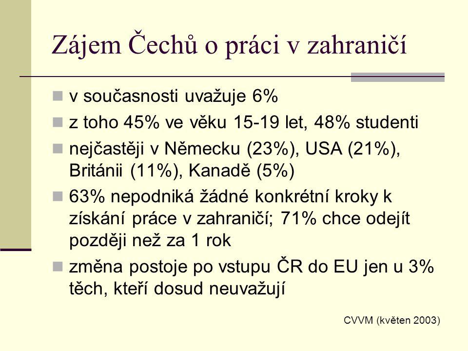 Zájem Čechů o práci v zahraničí v současnosti uvažuje 6% z toho 45% ve věku 15-19 let, 48% studenti nejčastěji v Německu (23%), USA (21%), Británii (11%), Kanadě (5%) 63% nepodniká žádné konkrétní kroky k získání práce v zahraničí; 71% chce odejít později než za 1 rok změna postoje po vstupu ČR do EU jen u 3% těch, kteří dosud neuvažují CVVM (květen 2003)