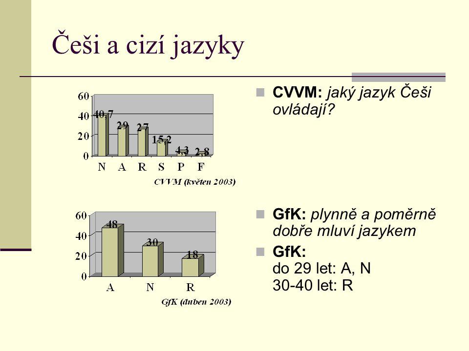 Češi a cizí jazyky CVVM: jaký jazyk Češi ovládají? GfK: plynně a poměrně dobře mluví jazykem GfK: do 29 let: A, N 30-40 let: R
