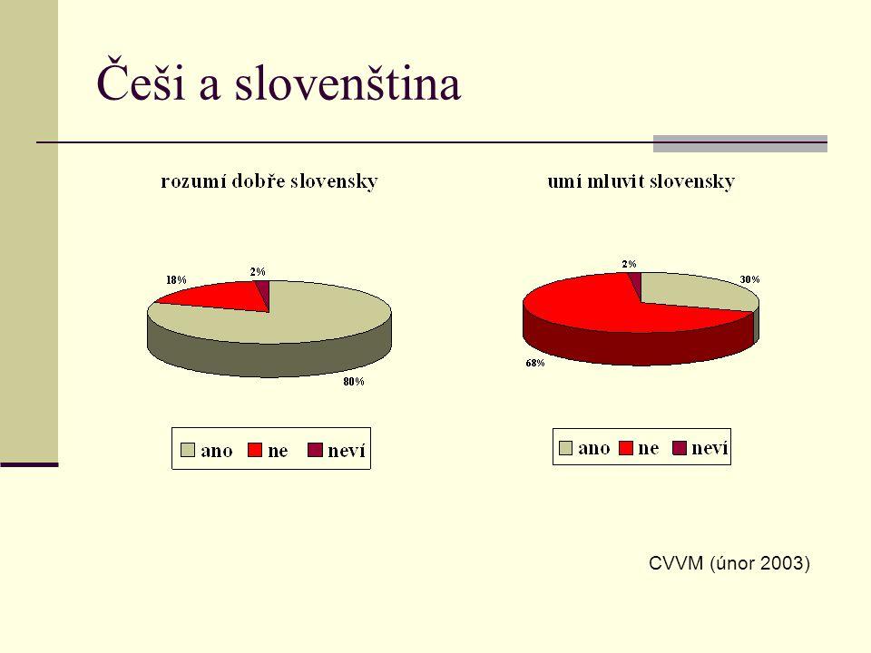 Využití cizích jazyků v EU podíl občanů ovládajících aspoň 1 cizí jazyk: Lucembursko 97,1% Švédsko 83,3% Dánsko 81,8% Nizozemí 74,1%...