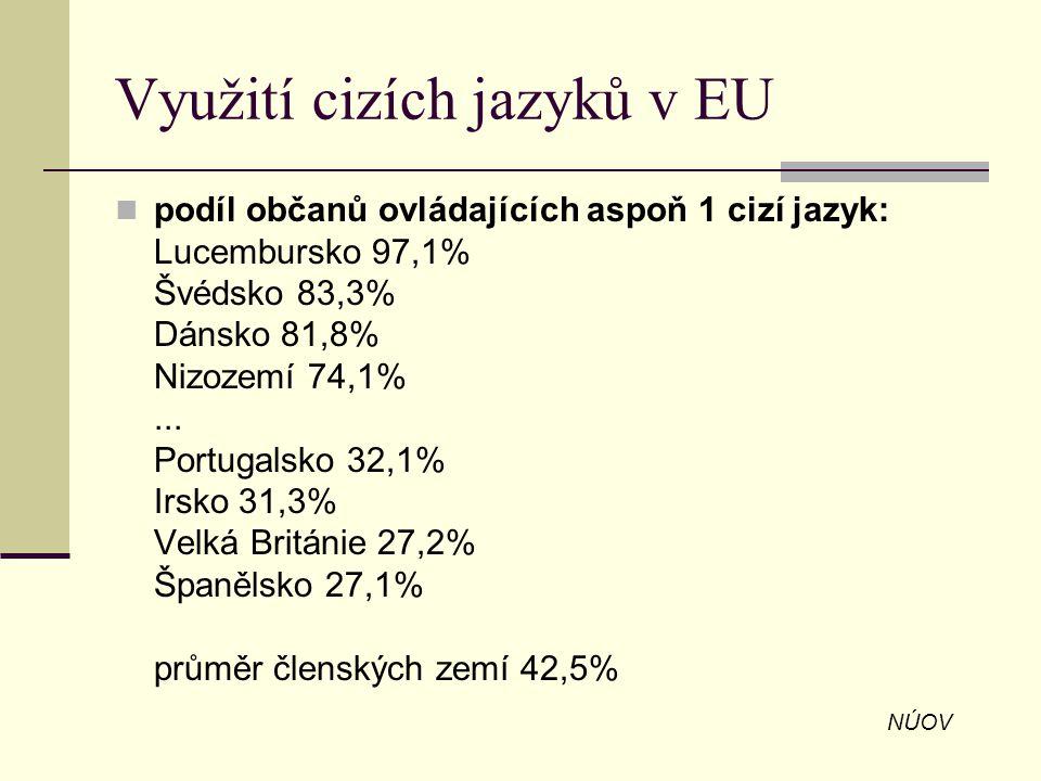 Využití cizích jazyků v EU podíl občanů ovládajících aspoň 1 cizí jazyk: Lucembursko 97,1% Švédsko 83,3% Dánsko 81,8% Nizozemí 74,1%... Portugalsko 32