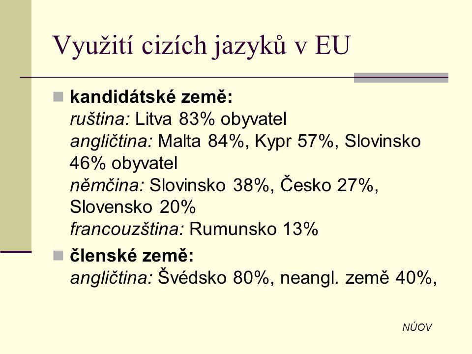 Využití cizích jazyků v EU kandidátské země: ruština: Litva 83% obyvatel angličtina: Malta 84%, Kypr 57%, Slovinsko 46% obyvatel němčina: Slovinsko 38