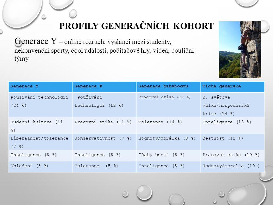 PROFILY GENERAČNÍCH KOHORT Generace YGenerace XGenerace babyboomuTichá generace Používání technologií (24 %) Používání technologií (12 %) Pracovní eti