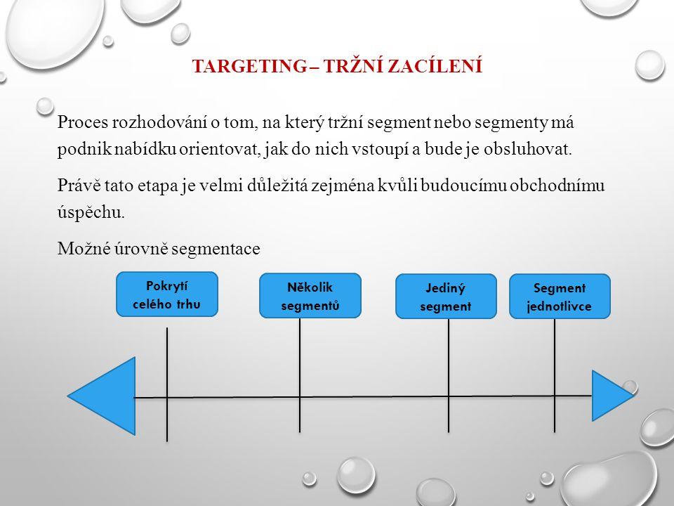 TARGETING – TRŽNÍ ZACÍLENÍ Proces rozhodování o tom, na který tržní segment nebo segmenty má podnik nabídku orientovat, jak do nich vstoupí a bude je