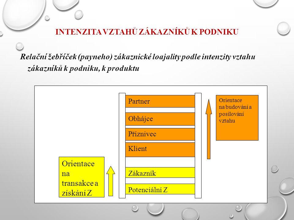 INTENZITA VZTAHŮ ZÁKAZNÍKŮ K PODNIKU Relační žebříček (payneho) zákaznické loajality podle intenzity vztahu zákazníků k podniku, k produktu Zákazník P