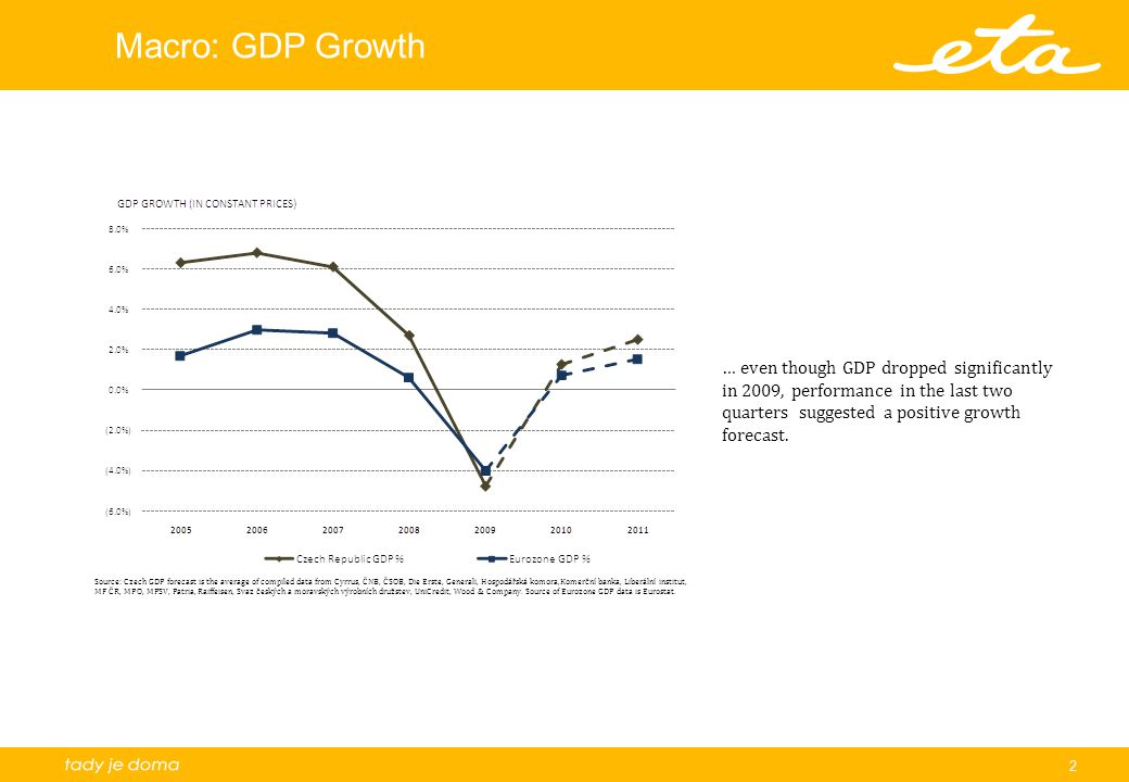 3 Macro: Czech GDP Growth Spread … considering the significant risk factors to growth in the Czech as well as Eurozone economy, the most pessimistic forecasts predict no growth until 2011.