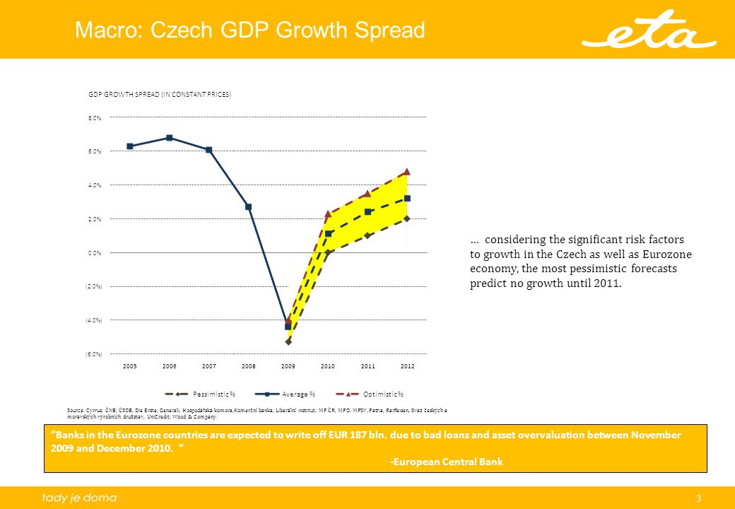 3 Macro: Czech GDP Growth Spread … considering the significant risk factors to growth in the Czech as well as Eurozone economy, the most pessimistic f