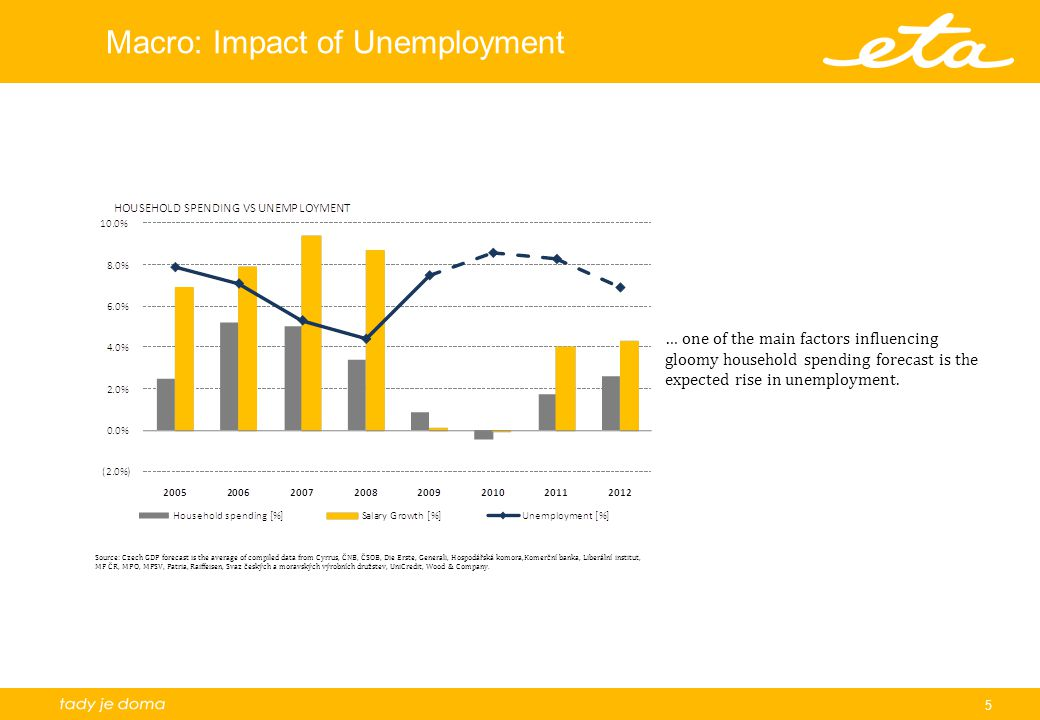 5 Macro: Impact of Unemployment … one of the main factors influencing gloomy household spending forecast is the expected rise in unemployment.