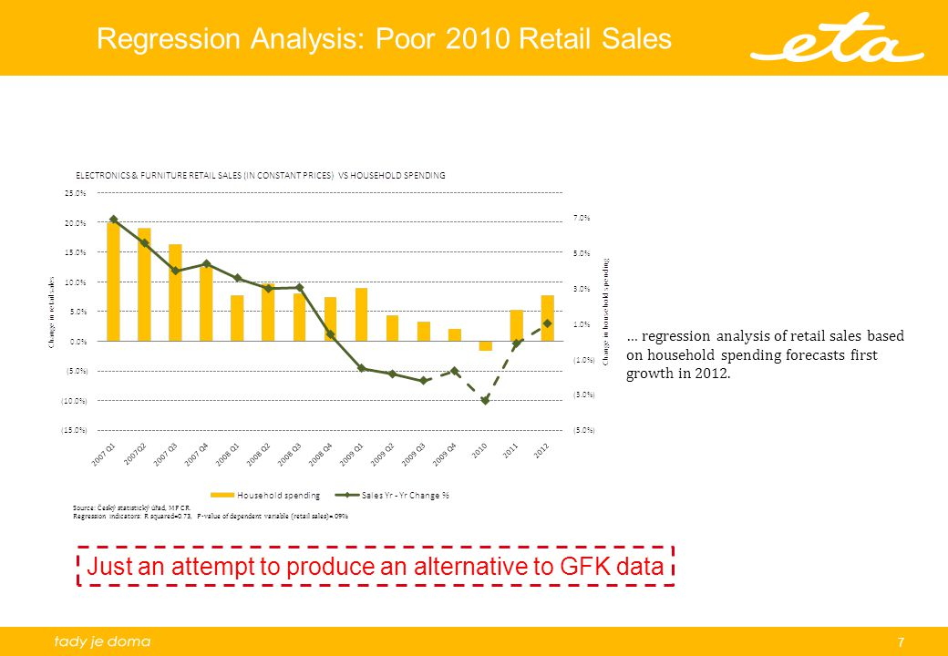 7 Regression Analysis: Poor 2010 Retail Sales … regression analysis of retail sales based on household spending forecasts first growth in 2012.