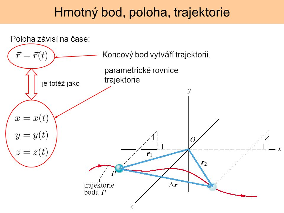 Hmotný bod, poloha, trajektorie Poloha závisí na čase: je totéž jako Koncový bod vytváří trajektorii. parametrické rovnice trajektorie