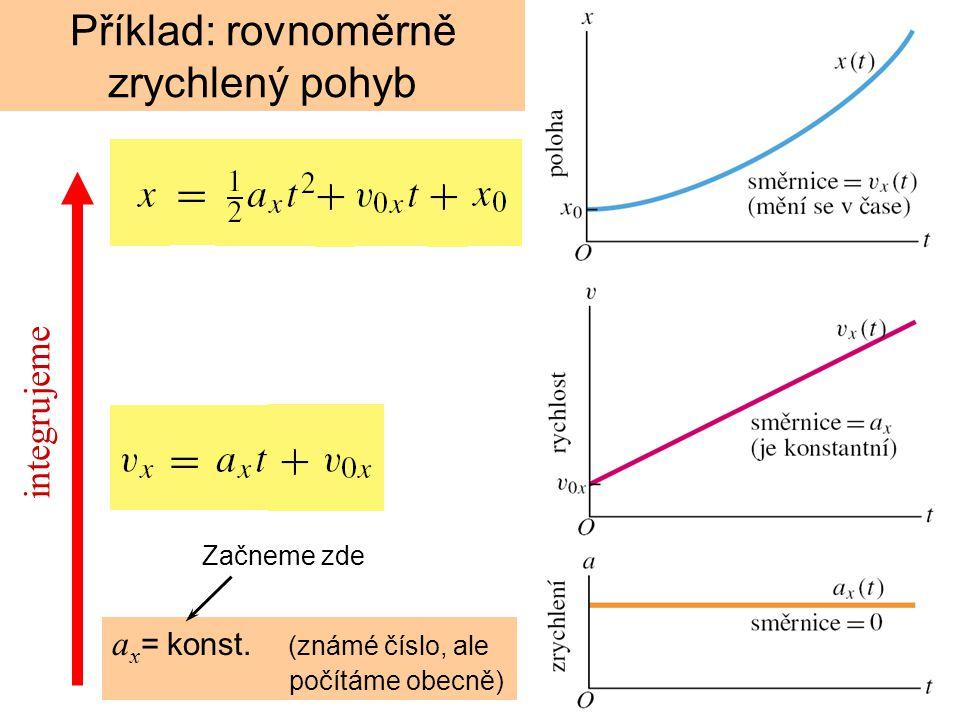 a x = konst. (známé číslo, ale počítáme obecně) integrujeme Začneme zde Příklad: rovnoměrně zrychlený pohyb
