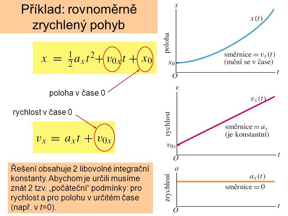 """Řešení obsahuje 2 libovolné integrační konstanty. Abychom je určili musíme znát 2 tzv. """"počáteční"""" podmínky: pro rychlost a pro polohu v určitém čase"""