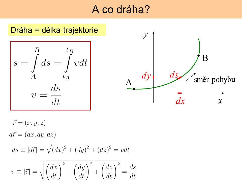 Dráha = délka trajektorie y x A B ds dx dy směr pohybu A co dráha?