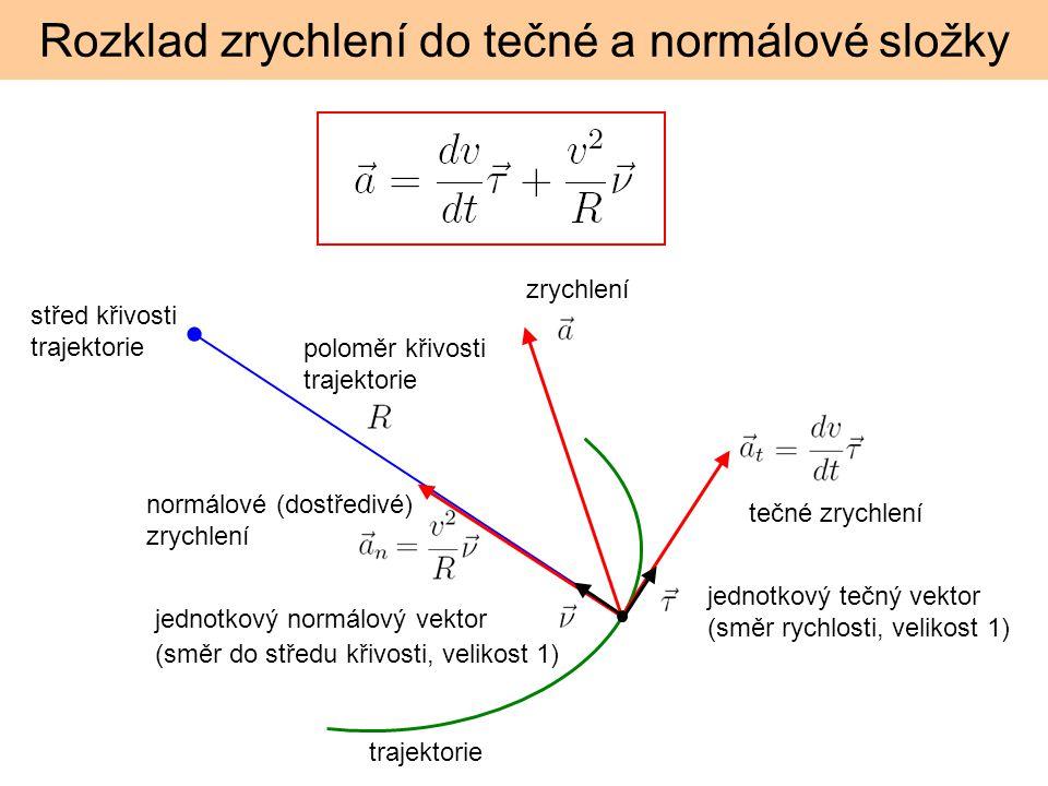 Rozklad zrychlení do tečné a normálové složky střed křivosti trajektorie poloměr křivosti trajektorie normálové (dostředivé) zrychlení tečné zrychlení