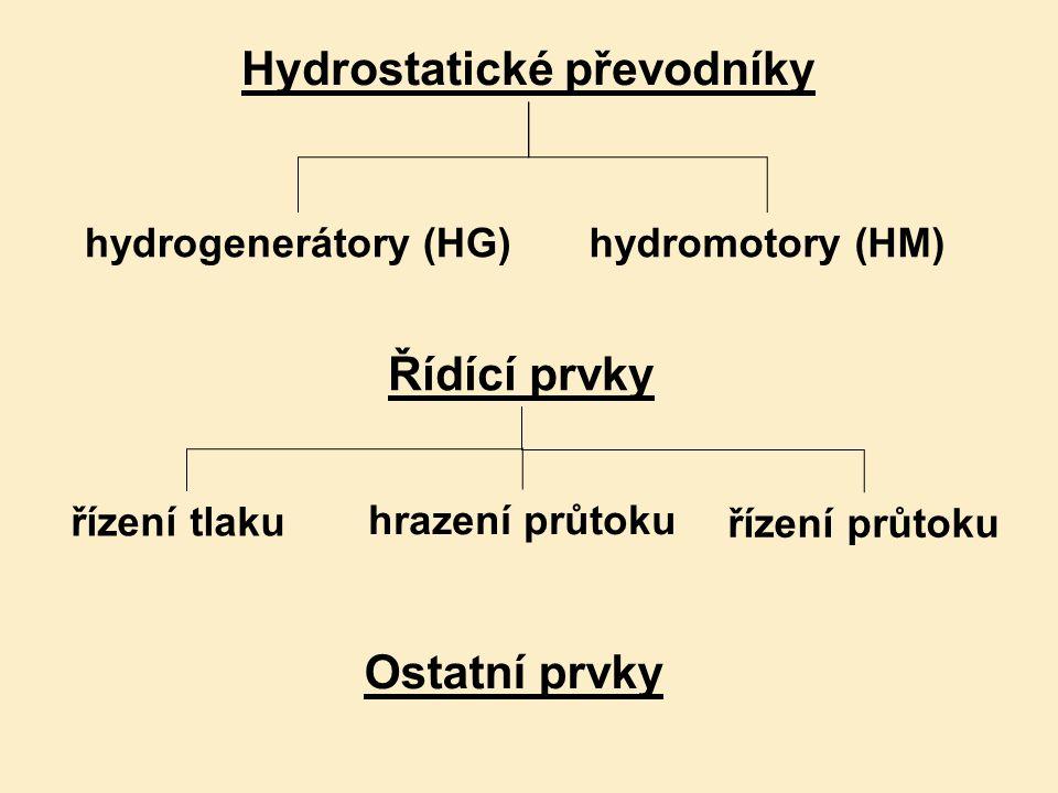 hydromotory (HM)hydrogenerátory (HG) Hydrostatické převodníky Řídící prvky řízení tlaku hrazení průtoku řízení průtoku Ostatní prvky