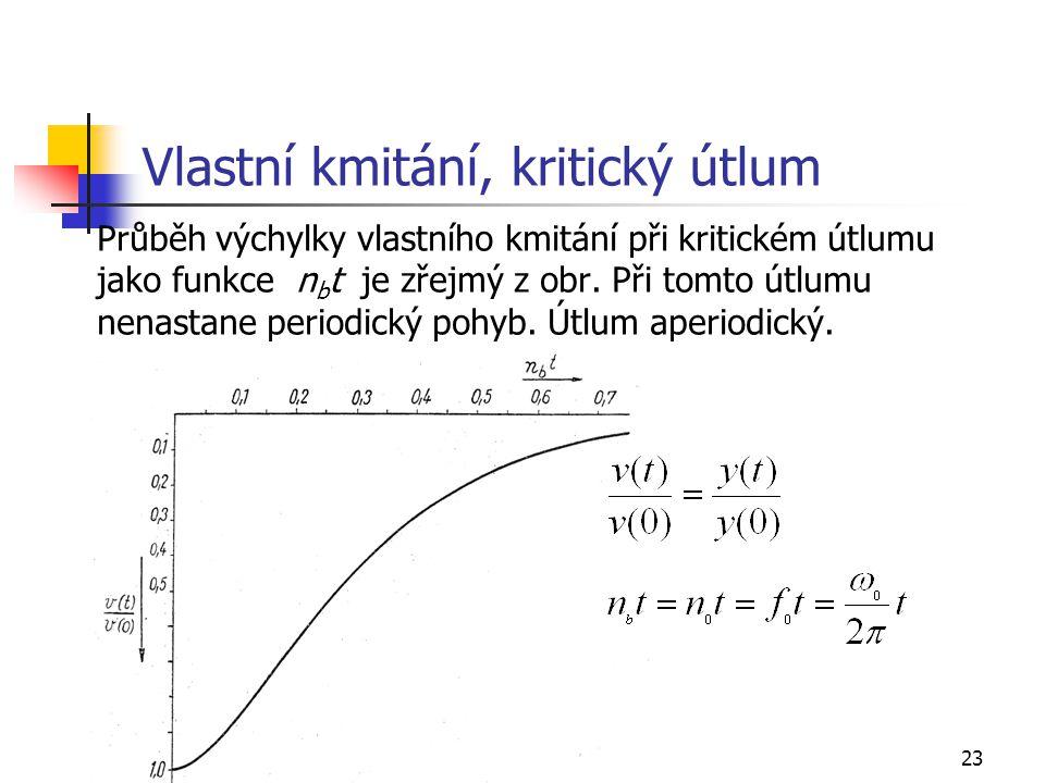 23 Vlastní kmitání, kritický útlum Průběh výchylky vlastního kmitání při kritickém útlumu jako funkce n b t je zřejmý z obr.