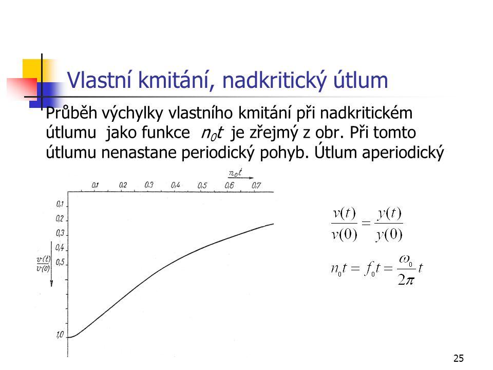 25 Vlastní kmitání, nadkritický útlum Průběh výchylky vlastního kmitání při nadkritickém útlumu jako funkce n 0 t je zřejmý z obr.
